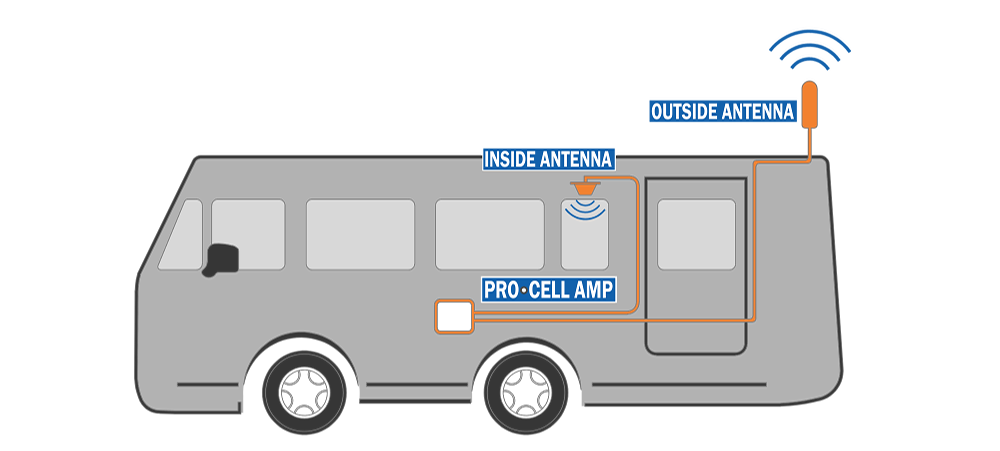 Diagram showing how a PRO·CELL cell booster works in an RV