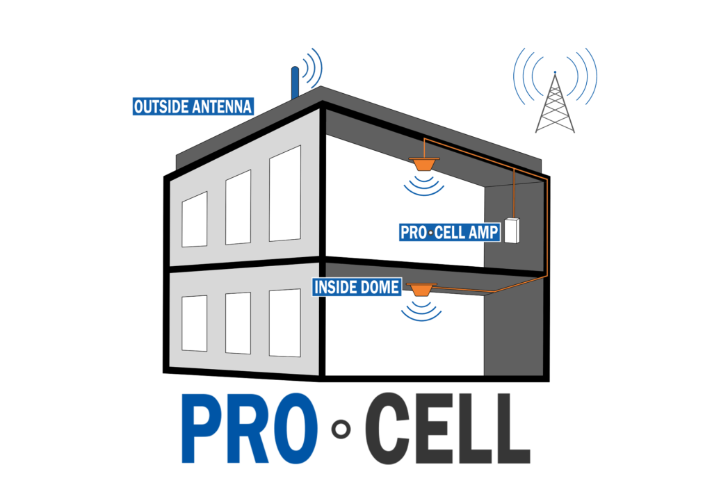 Professional Cell Phone Signal Boosters for Small Office