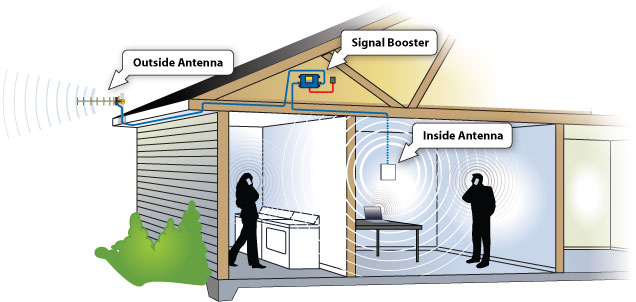 Mobile network booster - Diagram showing cell booster set up in house