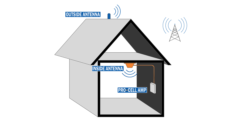 Diagram showing how PRO·CELL home cell booster works